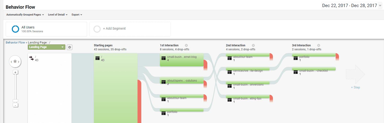 Google Analytics behavior flow