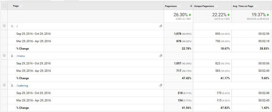 Scali Site Content comparison in Google Analytics